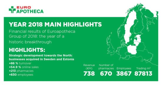 Financial results of Euroapotheca Group of 2018: the year of a historic breakthrough