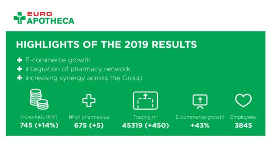 Euroapotheca revenue grows by 14 %